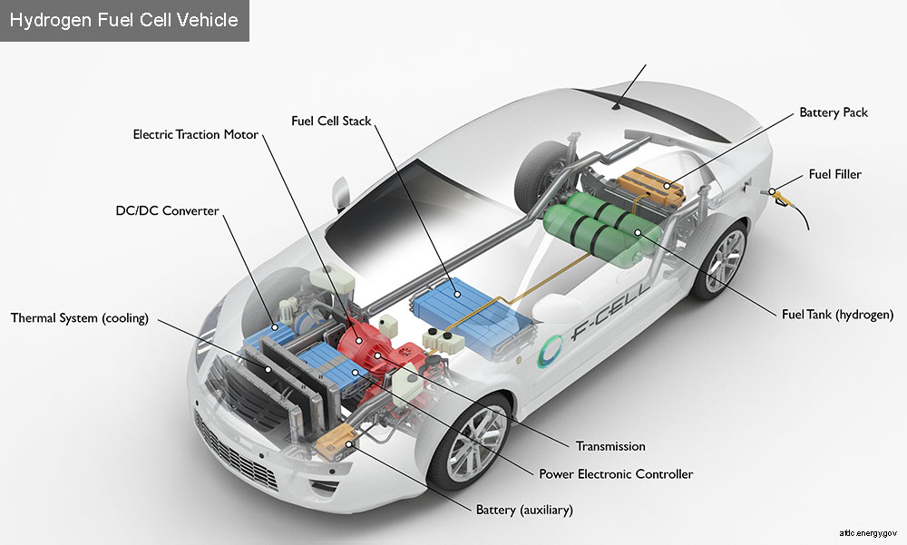 how-hydrogen-cars-work